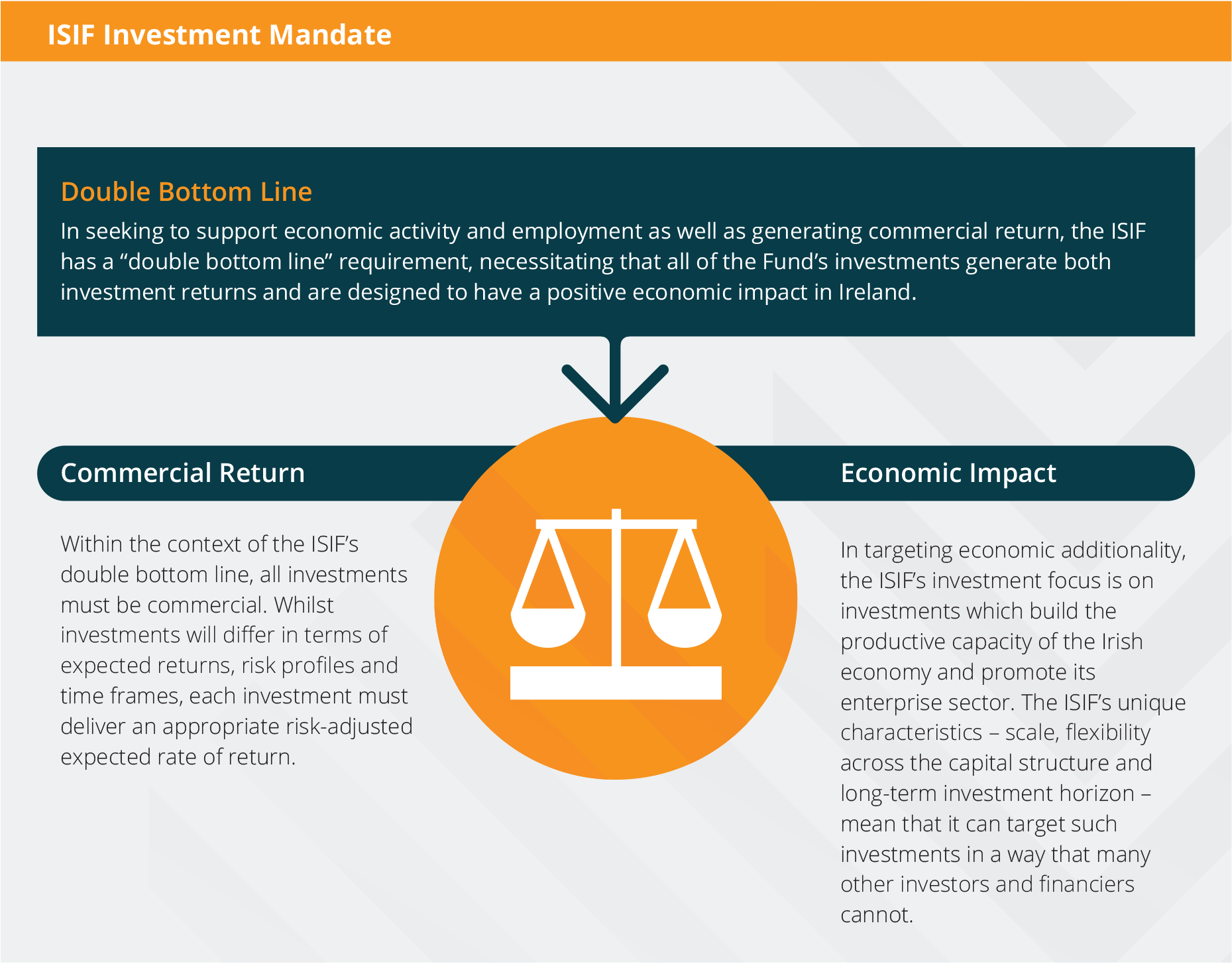 Double bottom line fund images 28