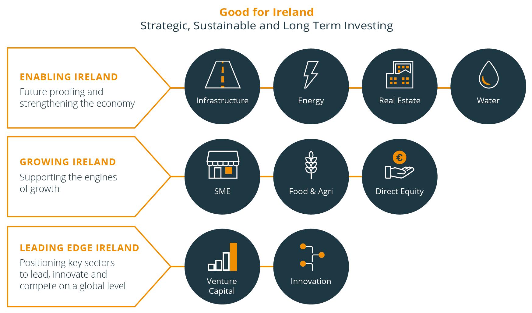 NTMA   Ireland Strategic Investment Fund
