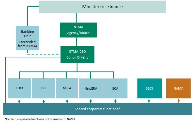 NTMA Governance Structure