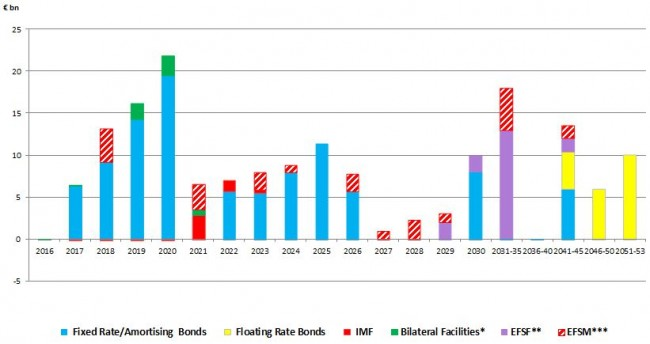Bar chart showing the maturity profile of Ireland's long-term marketable and official debt. The information is presented in tabular format below the chart